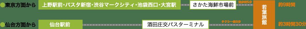 【東京方面から】上野駅前・バスタ新宿・渋谷マークシティ・池袋西口・大宮駅→さかた海鮮市場前(約9時間)