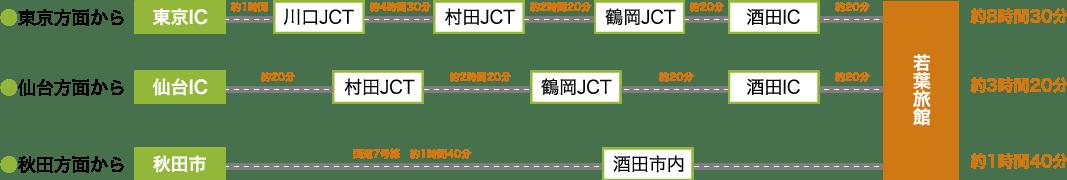 【東京方面から】東京IC→川口JCT→村田JCT→鶴岡JCT→酒田IC→若葉旅館(約8時間30分)