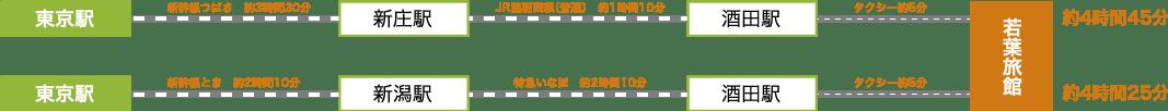東京駅→新庄駅→酒田駅(約4時間45分)/東京駅→新潟駅→酒田駅(約4時間25分)